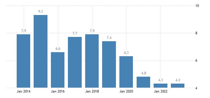 belgium housing cost overburden rate less than 18 years eurostat data