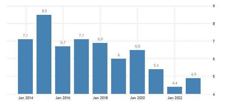 belgium housing cost overburden rate rural areas eurostat data