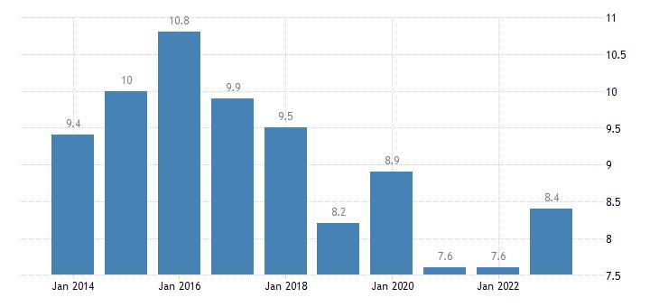belgium housing cost overburden rate second quintile eurostat data