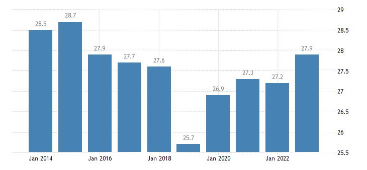 belgium housing cost overburden rate single person eurostat data