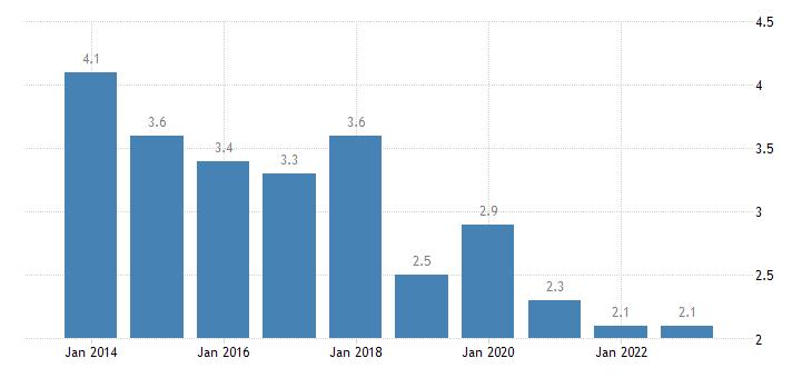 belgium housing cost overburden rate third quintile eurostat data
