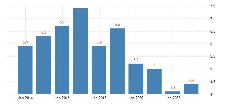 belgium housing cost overburden rate two adults eurostat data