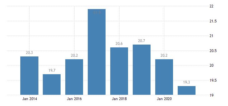 belgium housing deprivation rate 1 item eurostat data