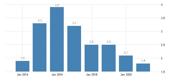 belgium housing deprivation rate 2 items eurostat data