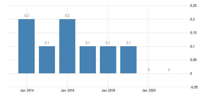 belgium housing deprivation rate 3 items eurostat data