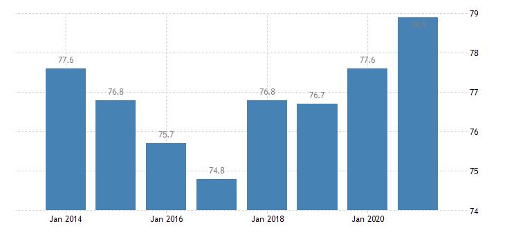 belgium housing deprivation rate no items eurostat data