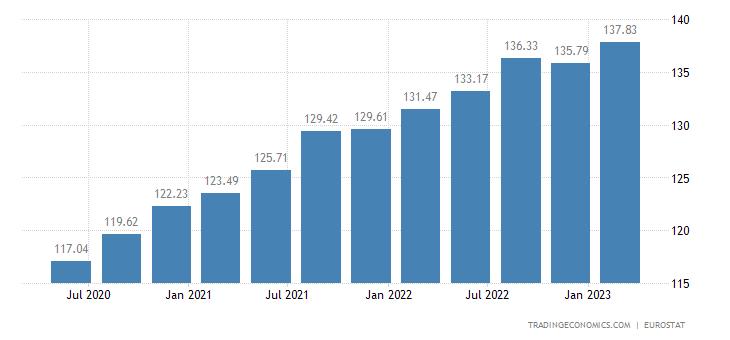 Belgium House Price Index