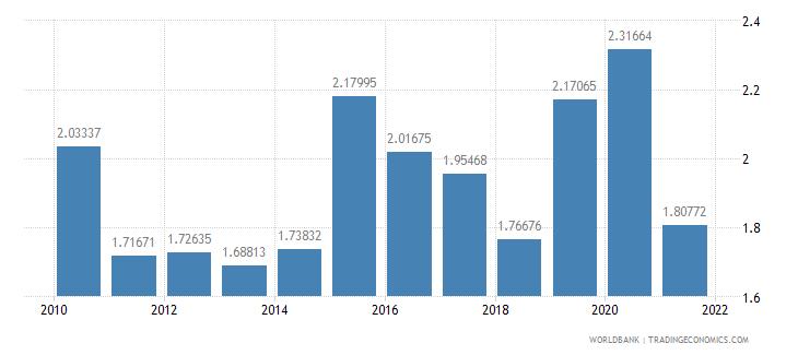 belgium ict goods exports percent of total goods exports wb data