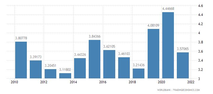 belgium ict goods imports percent total goods imports wb data