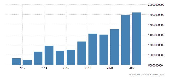 belgium ict service exports bop us dollar wb data