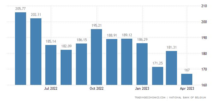 Belgium Import Prices