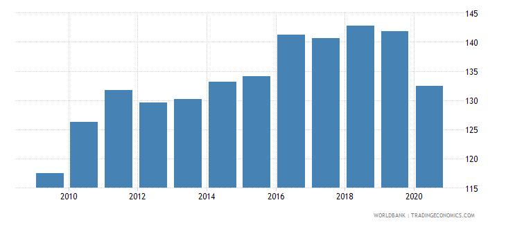 belgium import volume index 2000  100 wb data