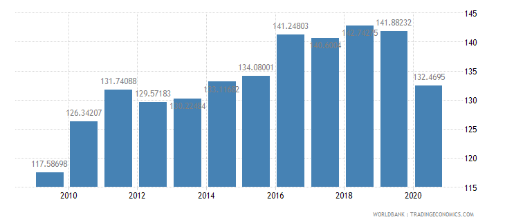 belgium import volume index 2000  100 wb data