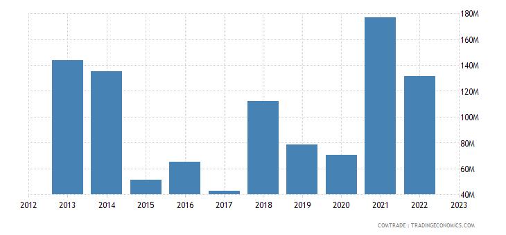 belgium imports india cyclic hydrocarbons