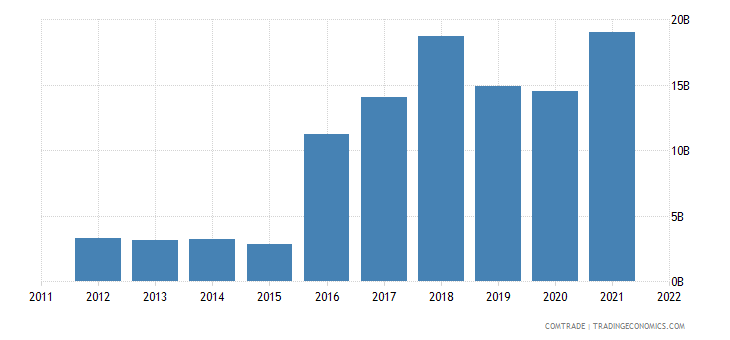 belgium imports ireland