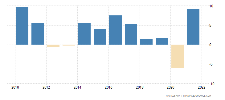 belgium imports of goods and services annual percent growth wb data
