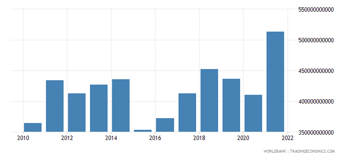 belgium imports of goods and services bop us dollar wb data