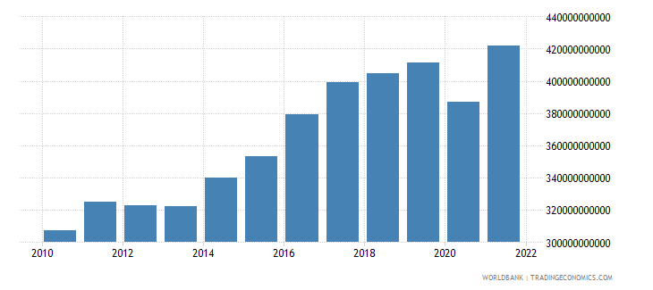 belgium imports of goods and services constant 2000 us dollar wb data