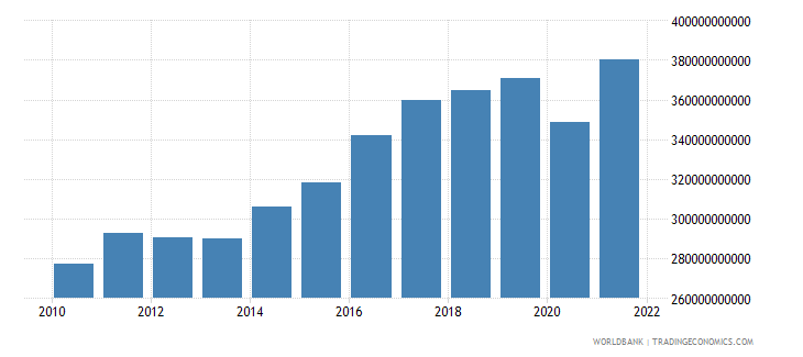 belgium imports of goods and services constant lcu wb data