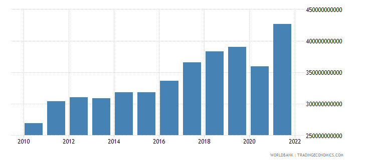belgium imports of goods and services current lcu wb data