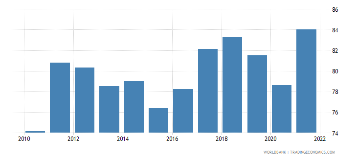 belgium imports of goods and services percent of gdp wb data