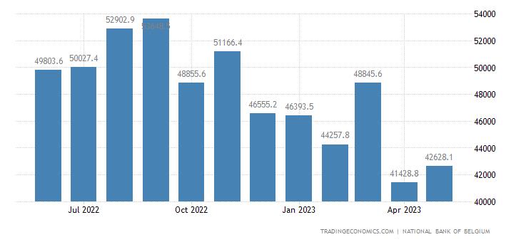 Belgium Imports