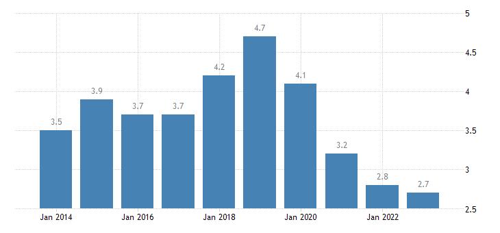 belgium in work at risk of poverty rate full time eurostat data