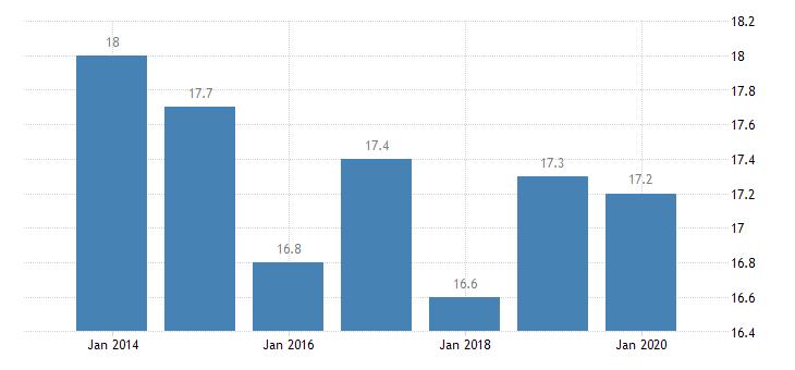 belgium inactive population due to caring responsibilities eurostat data