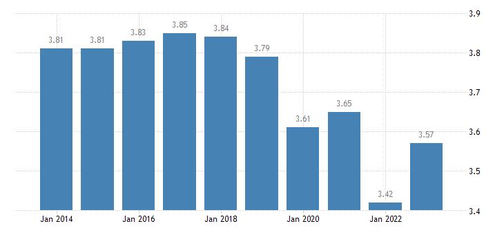 belgium income quintile share ratio s80 s20 eurostat data