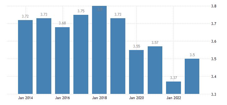 belgium income quintile share ratio s80 s20 females eurostat data