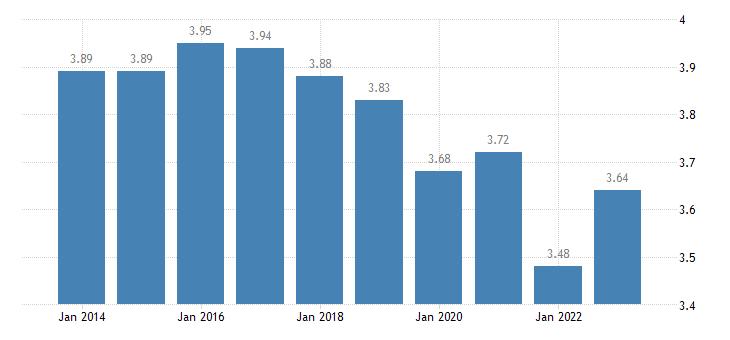belgium income quintile share ratio s80 s20 males eurostat data