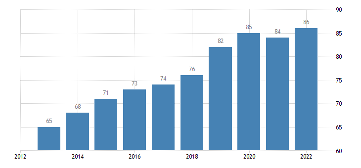 belgium individuals frequently using the internet eurostat data