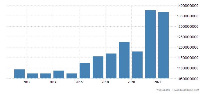 belgium industrial production constant us$ seas adj  wb data