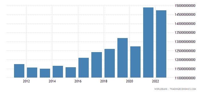 belgium industrial production constant us$ wb data