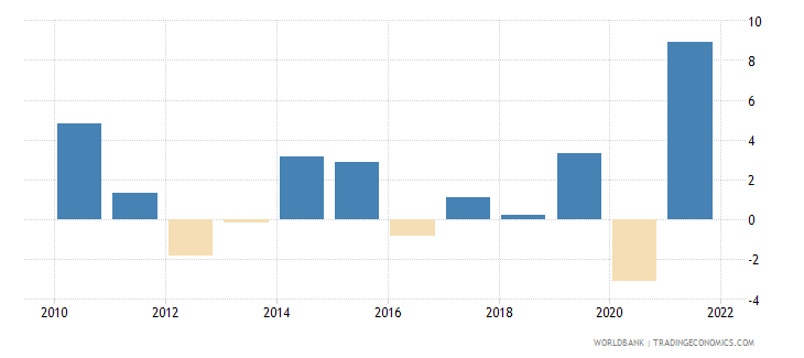 belgium industry value added annual percent growth wb data