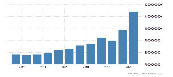 belgium industry value added current lcu wb data