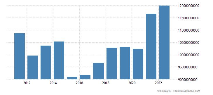 belgium industry value added us dollar wb data