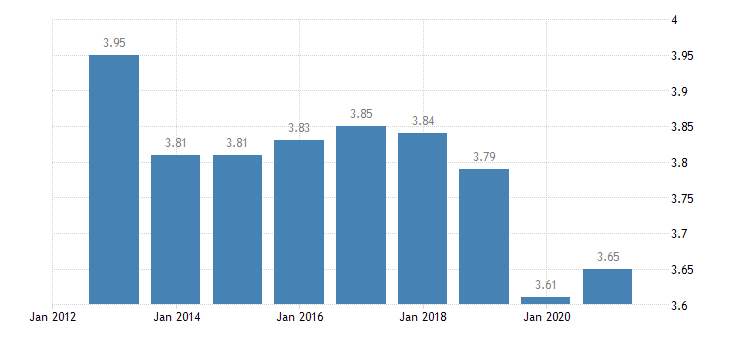 belgium inequality of income distribution eurostat data