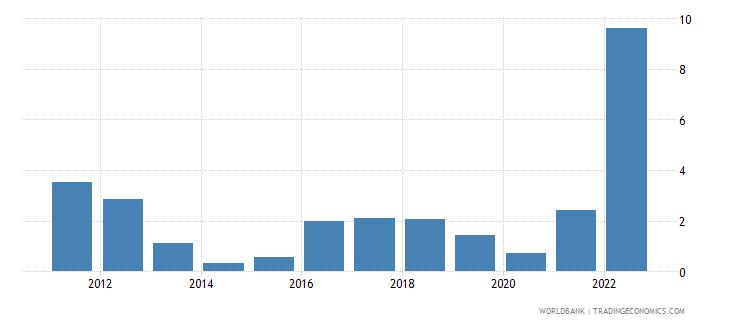 belgium inflation consumer prices annual percent wb data