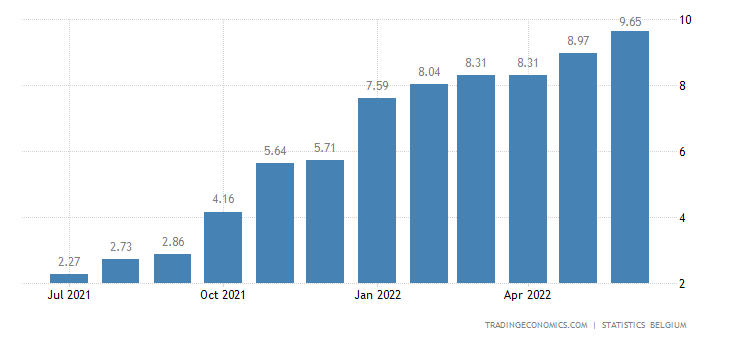 Belgium Inflation Rate