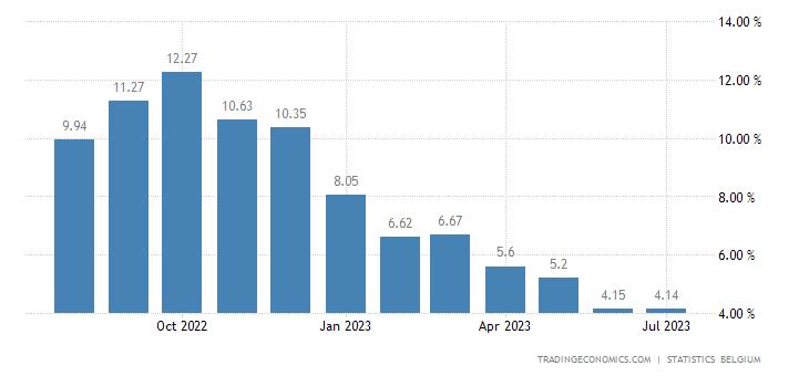 Belgium Inflation Rate