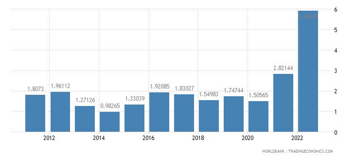 belgium inflation gdp deflator annual percent wb data