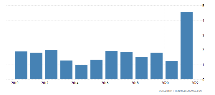 belgium inflation gdp deflator linked series annual percent wb data