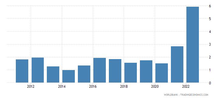 belgium inflation gdp deflator linked series annual percent wb data