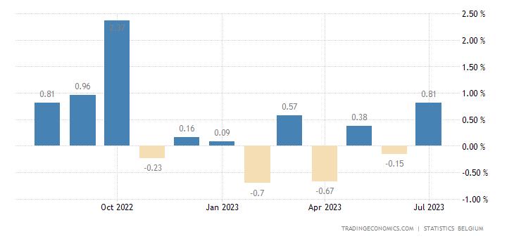 Belgium Inflation Rate MoM