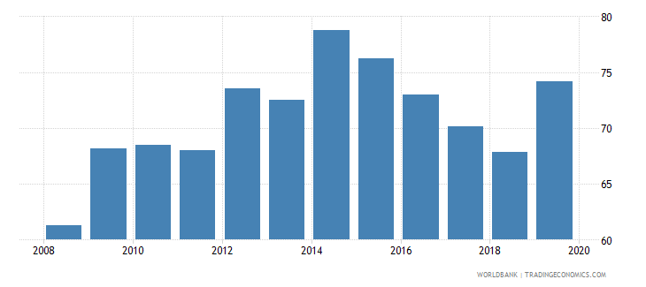 belgium insurance company assets to gdp percent wb data