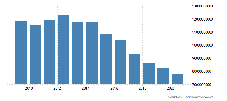 belgium interest payments current lcu wb data