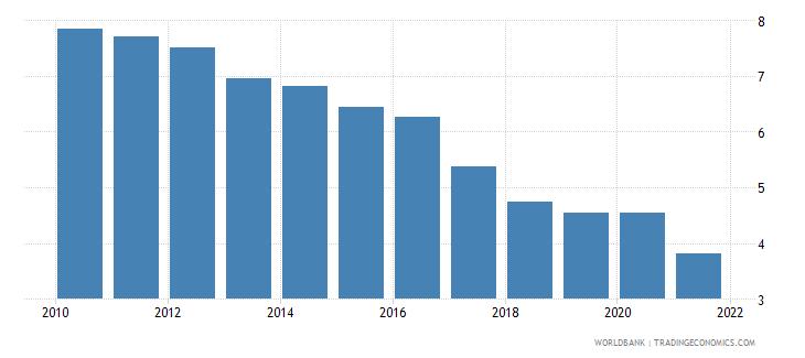 belgium interest payments percent of revenue wb data