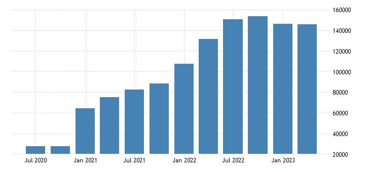 belgium international investment position financial account direct investment eurostat data