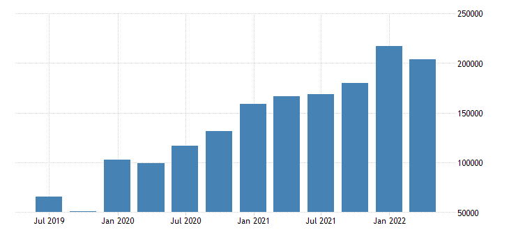 belgium international investment position financial account portfolio investment eurostat data